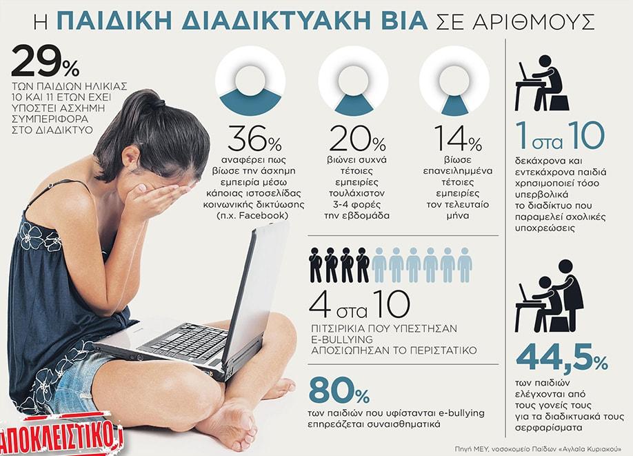 Η παιδική διαδικτυακή βία σε αριθμούς
